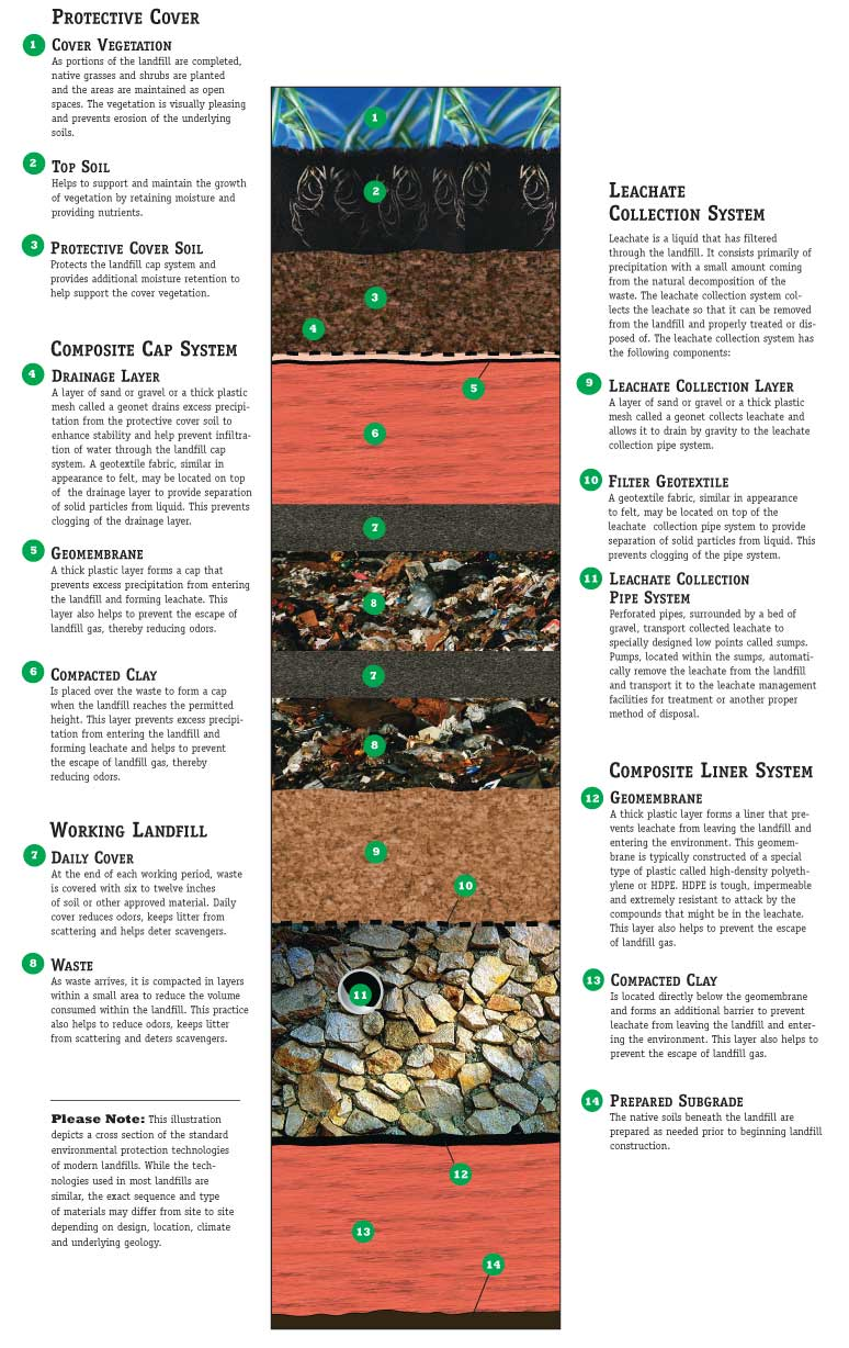 Landfill Liners Waste Management